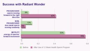 Success with Radiant Wonder
